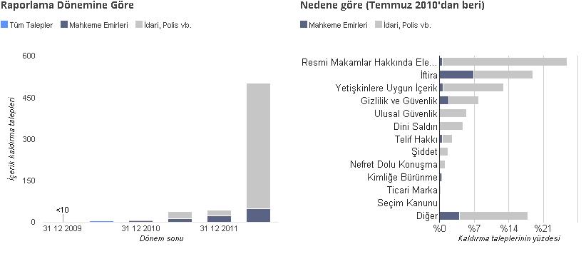 Google Şeffaflik Raporu - Türkiye 2012-2