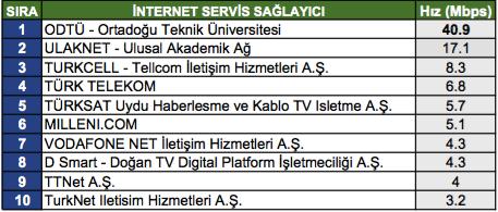 Türkiye'de internet hızları